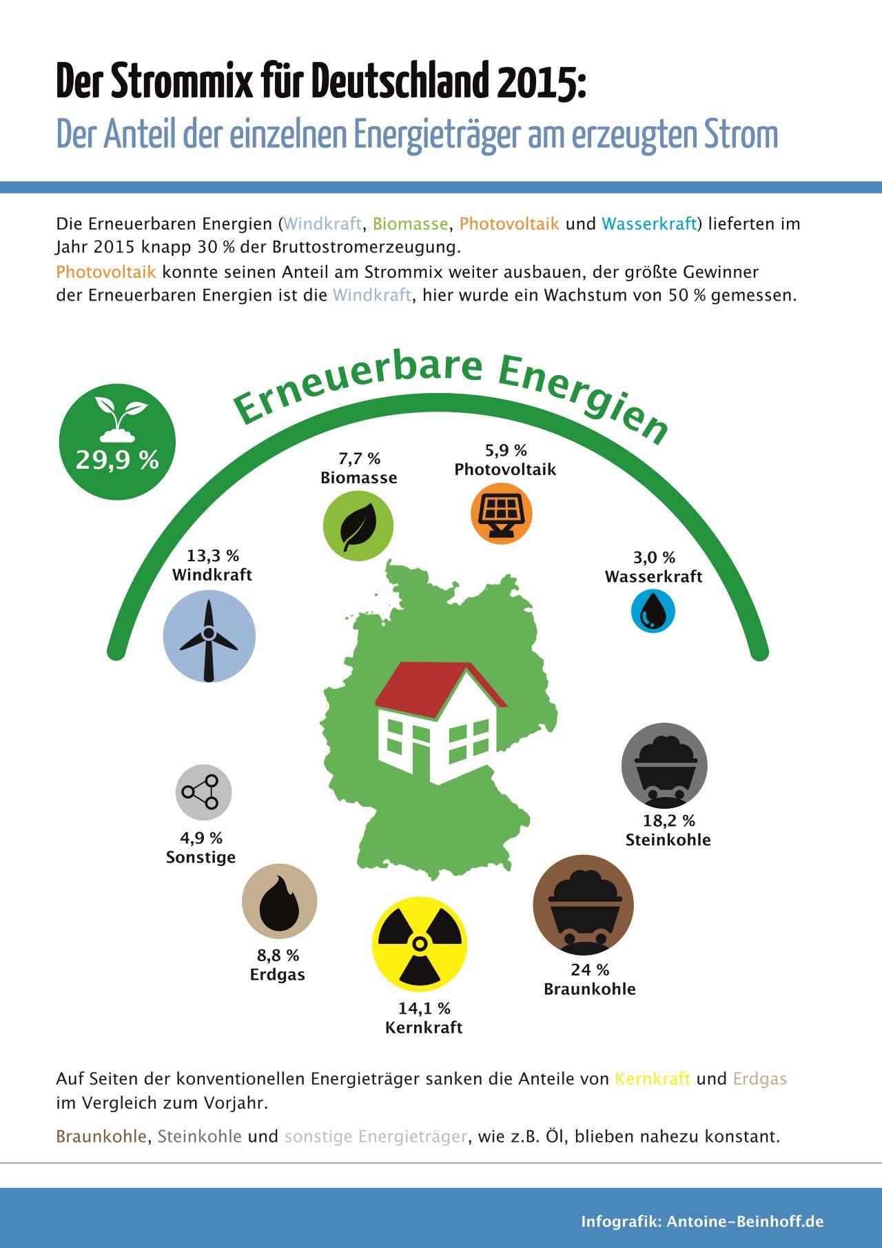 strommix-deutschland-2015-infografik-antoine-beinhoff